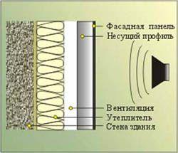 звукоизоляция стен Минусинск